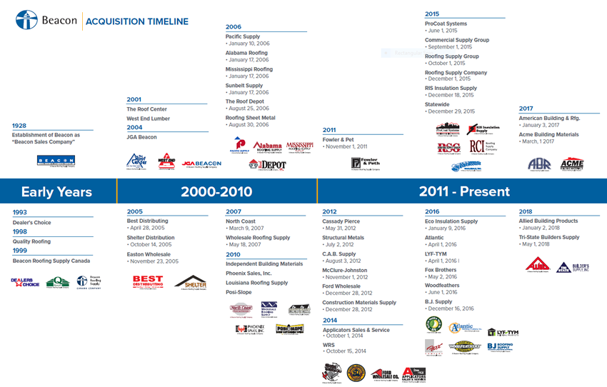 Beacon's acquisition timeline